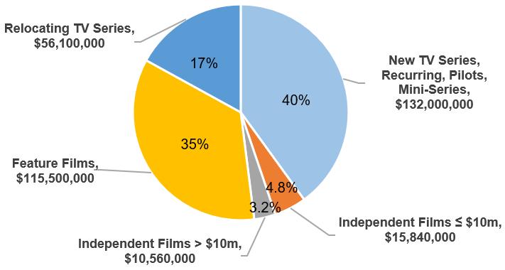 3.0-Funding-Categories pie chart