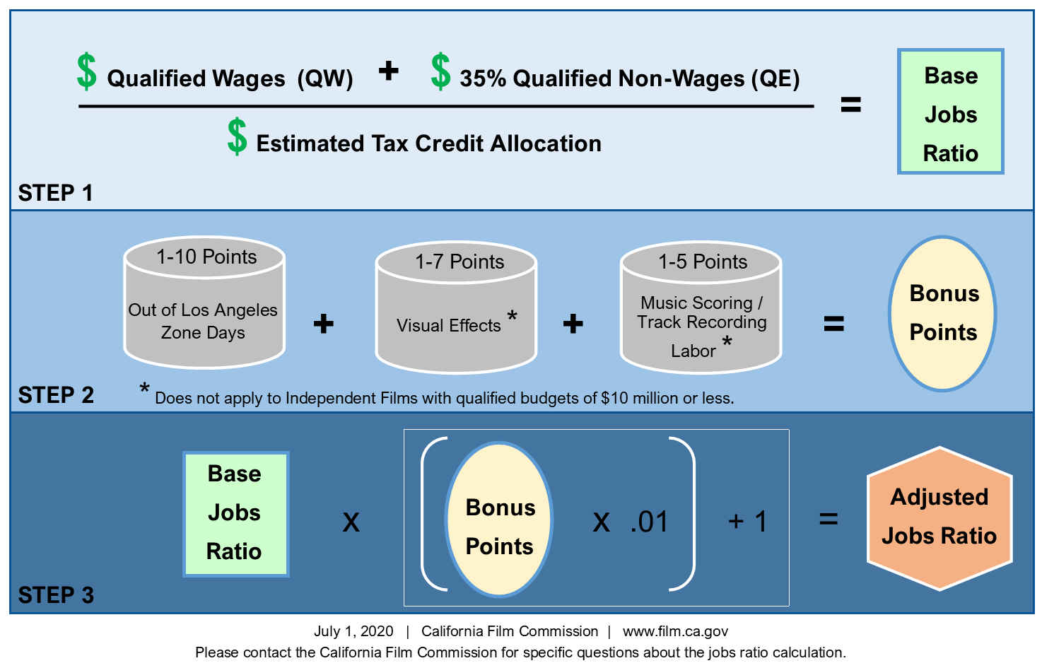Jobs-Ratio-Calculation-Infograph-3.0