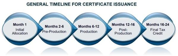 general_timeline_for_certificate