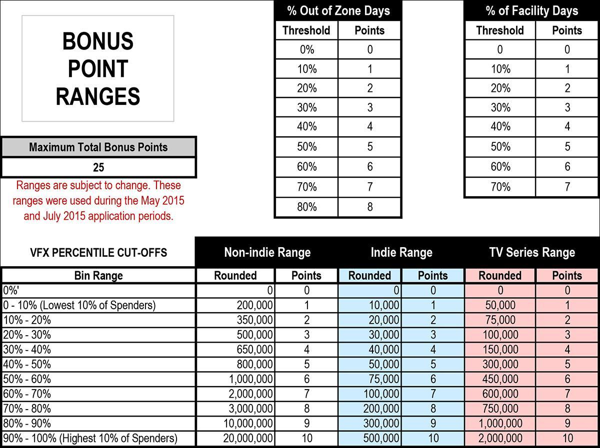 CA Incentive Bonus Point Ranges and Infographic Year 1